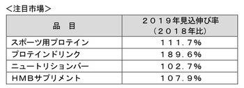 富士経済、スポーツ関連食品の国内市場調査、2019年の見込みではプロテインパウダー・プロテインドリンクなどがけん引