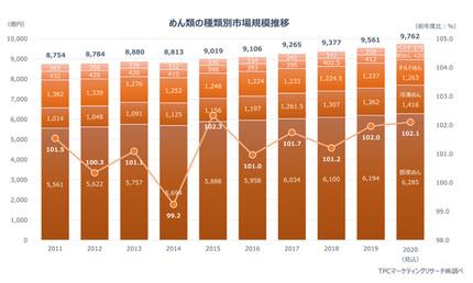 TPCマーケティングリサーチ、市販用めん類市場について調査、2019年度は前年比2.0%増の9561億円規模に