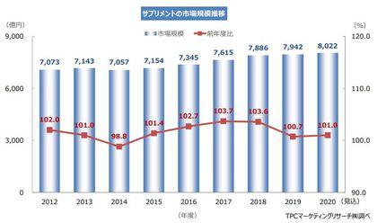 TPCマーケティングリサーチ、サプリメント市場について調査、2019年度の市場は前年度比0.7%増の7942億円に