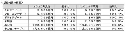 富士経済、加工食品の市場調査、2020年市場見込では袋めんが前年比9.4%増の1275億円・シリアルフーズが同11.6%増の695億円に