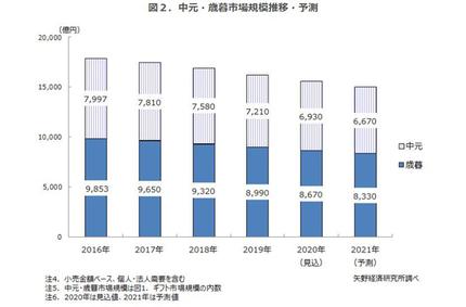 矢野経済研究所、ギフト市場に関する調査、2020年は前年比92.4%の9兆8840億円の見込み