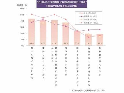 TPCマーケティングリサーチ、糖質に関する意識・実態調査、糖質が気になる人は2017年から10ポイント近く増加