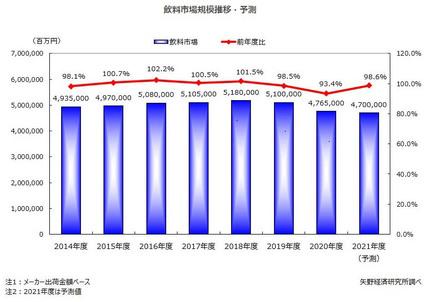 矢野経済研究所、飲料市場に関する調査、2020年度はコロナショックで2年連続縮小に