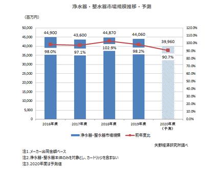 矢野経済研究所、浄水器・整水器市場に関する調査、2019年度は前年度比98.2%の440億円と減少