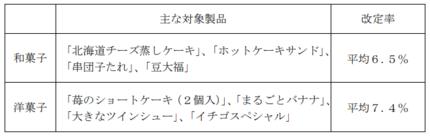 山崎製パン、10月1日出荷分から和洋菓子製品を値上げ