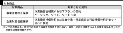 三井住友海上とあいおいニッセイ、新型コロナウイルス感染症や未知の指定感染症を補償する休業補償商品を販売