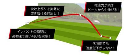 キャスコ、日本製・3層構造ゴルフボール「kascoAce(キャスコエース)」を発売